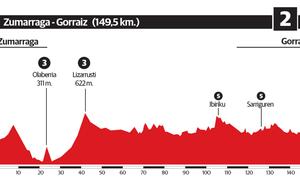 2ª etapa de la Vuelta al País Vasco 2019: Zumarraga - Gorraiz