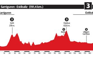 3ª etapa de la Vuelta al País Vasco 2019: Sarriguren - Estibaliz