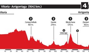 4ª etapa de la Vuelta al País Vasco 2018: Vitoria-Gasteiz - Arrigorriaga