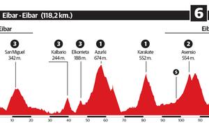 6ª etapa de la Vuelta al País Vasco 2019: Eibar - Eibar
