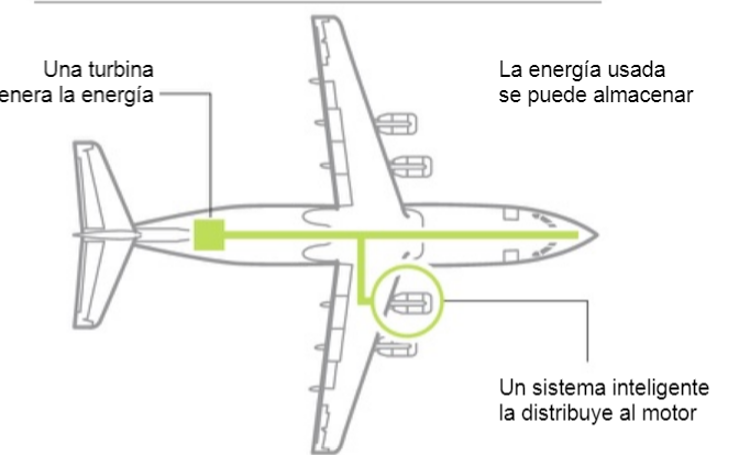 Así será el primer avión híbrido para pasajeros
