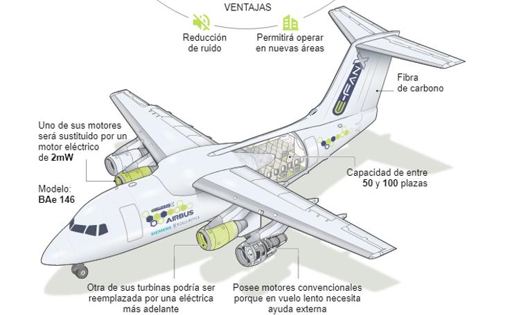 Así será el motor del primer avión híbrido
