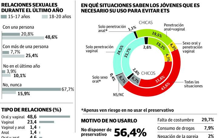 Un estudio revela que el 14% de los menores vascos nunca usa preservativo