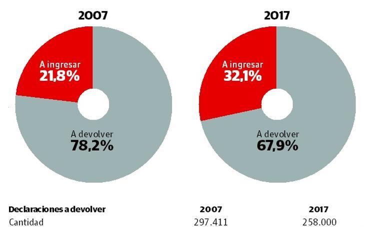Comparativa de la campaña de la Renta 2007-2017
