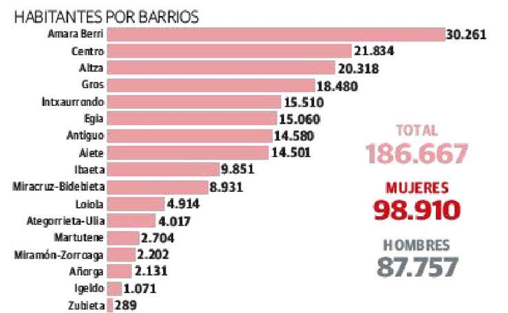 La población de San Sebastián, en datos