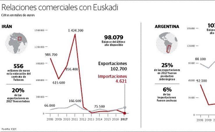 La relación comercial de Irán y Argentina con Euskadi