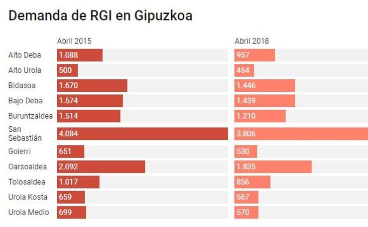 La pobreza en Gipuzkoa