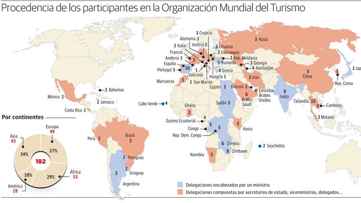 Procedencia de los participantes en la Organización Mundial del Turismo
