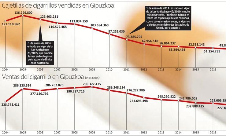 Evolución de la venta de cigarrillos en Gipuzkoa