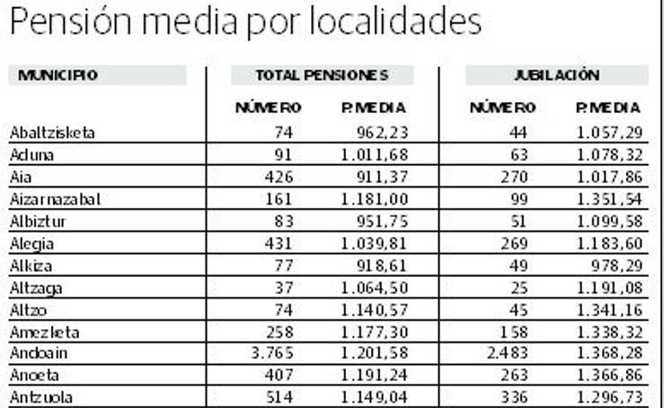 Pensión media por localidades