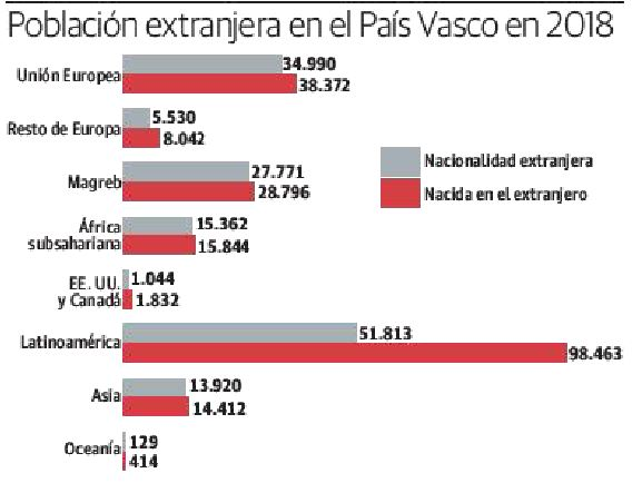 Población extranjera en el País Vasco en 2018