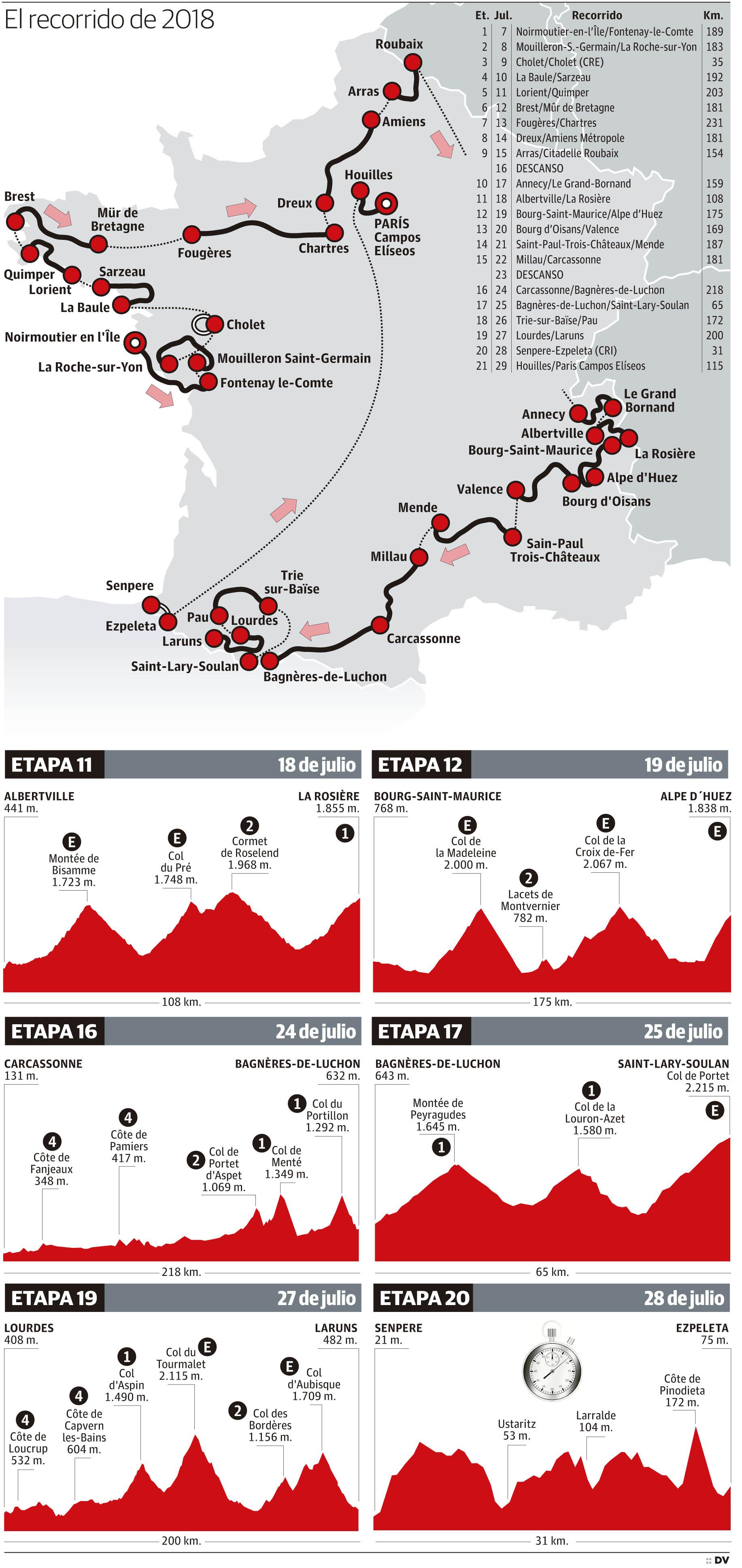 El recorrido del Tour de Francia 2018