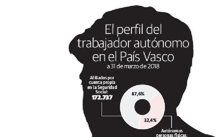 El perfil del trabajador autónomo en el País Vasco