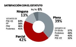 Solo un tercio de los vascos ve necesaria una reforma estatutaria, según el Euskobarómetro