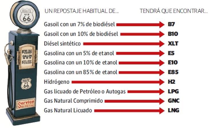 El nuevo etiquetado para las gasolinas