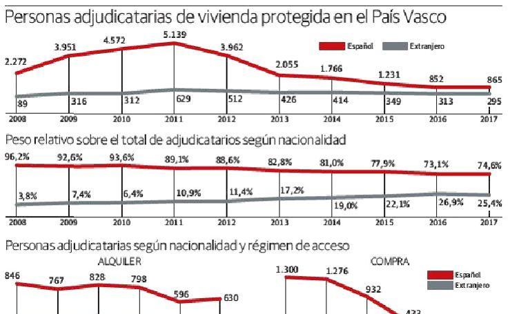 Personas adjudicatarias de vivienda protegida en el País Vasco