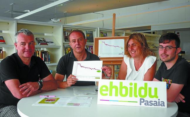 EH Bildu lamenta que Pasaia esté a la cola de la comarca en reciclaje