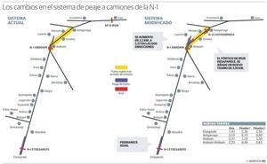 Las diferencias en el sistema de peaje de la N-1