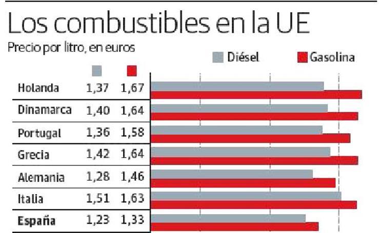 Combustibles en UE, precio por litros en euros