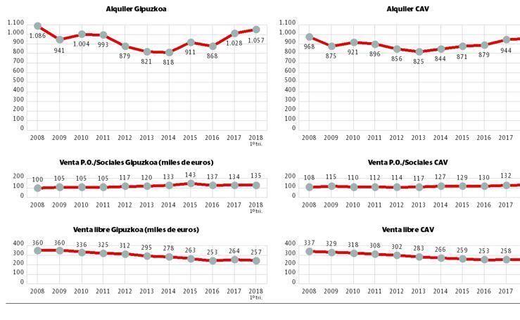 Evolución de los precios de la vivienda en alquiler y venta