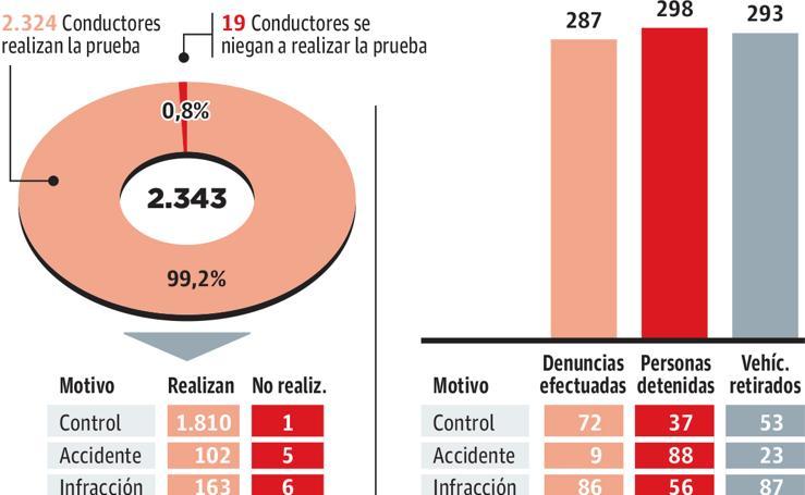 Controles de alcoholemia y drogas