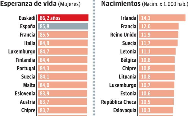 Índices demográficos 2015