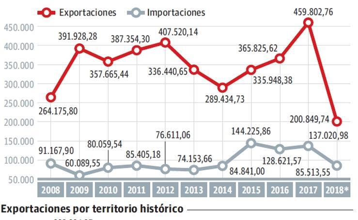 Balanza comercial entre Euskadi y Turquía
