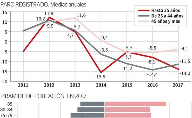 Barómetro de la economía en San Sebastián