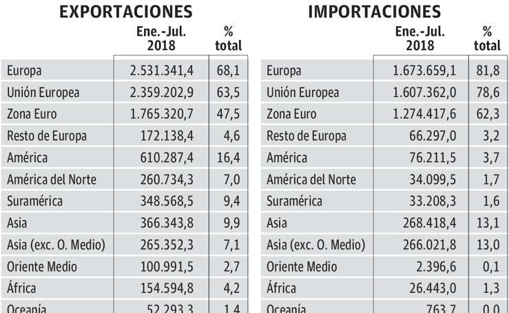 Balanza comercial (en miles de euros)