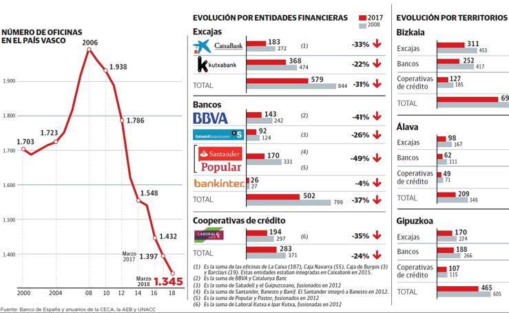 El ajuste de la red bancaria