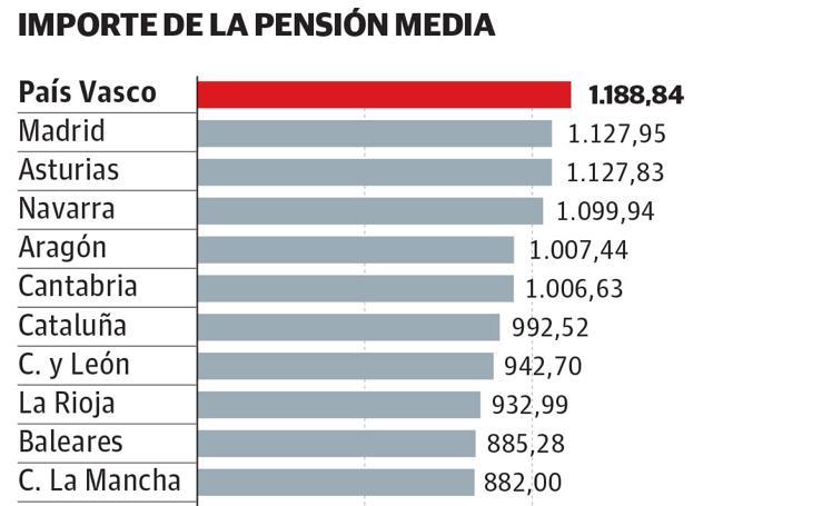 Las pensiones