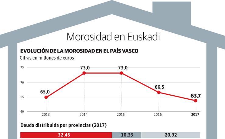 Evolución de la morosidad en Euskadi