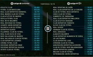 El Barça, el que más puede gastar y el Valladolid, el que menos