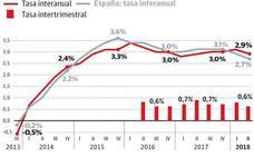 Euskadi se apoya en una fuerte demanda interna y crece un 2,9% pese a flojear el sector exterior