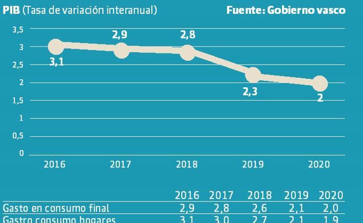 Previsiones económicas para Euskadi