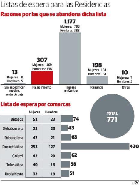 Uno de cada cinco guipuzcoanos en lista de espera para residencia fallece sin recibir la plaza