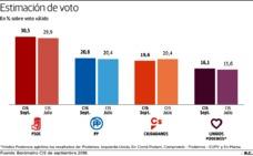 El PSOE se consolida y el PP mejora, pero no reduce las distancias
