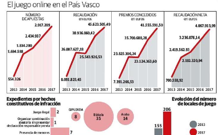 El juego online en el País Vasco