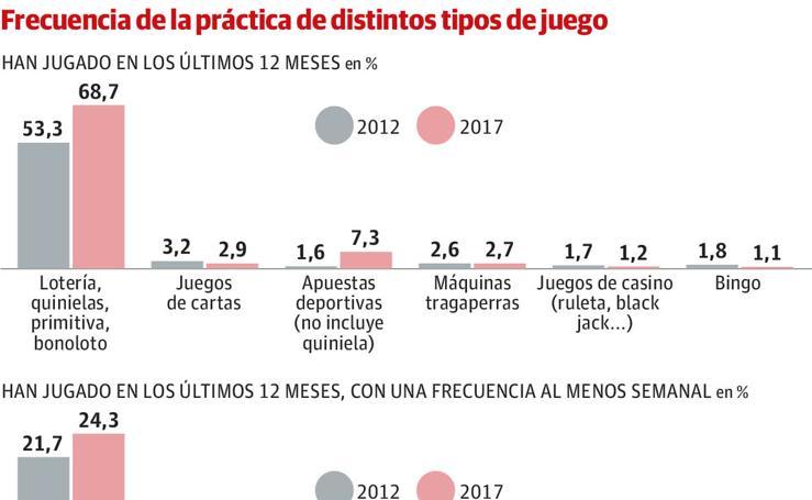 Adicciones en el País Vasco