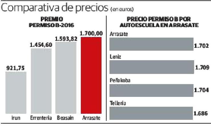 Comparativa de precios en euros