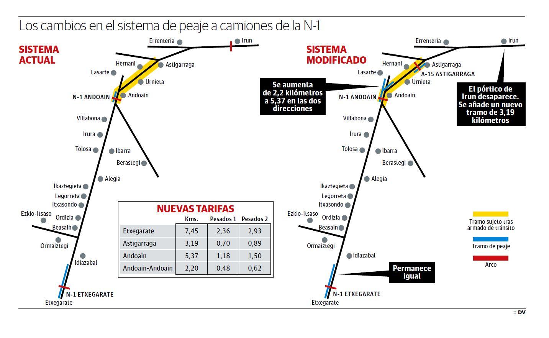 La Diputación acelera los trámites para implantar el nuevo peaje de la N-1 en 2019