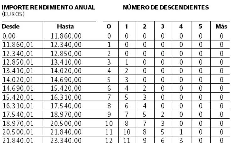 Tabla general de porcentajes de retención 2019 en Gipuzkoa.