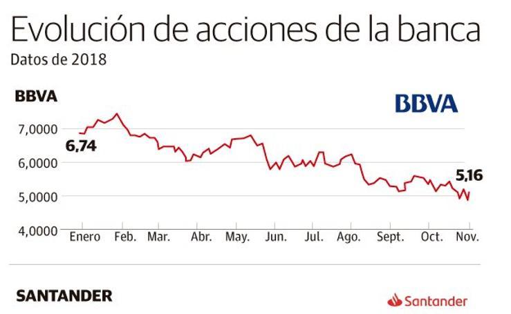 Evolución de acciones de la banca