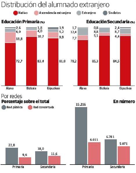 Distribución del alumnado extranjero