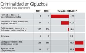 Las denuncias por violación crecen un 52% en Gipuzkoa en los nueve primeros meses