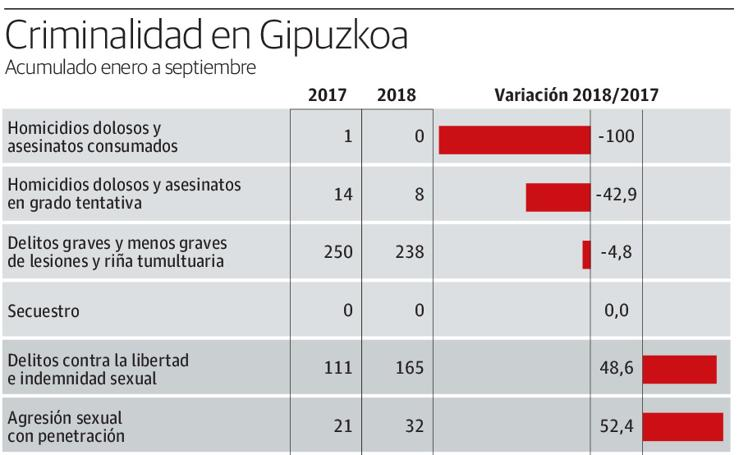 Criminalidad en Gipuzkoa