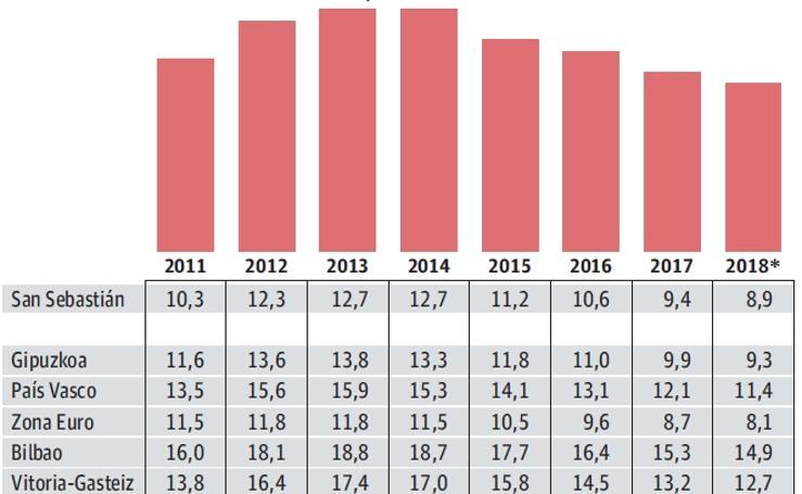 Evolución del desempleo en Donostia
