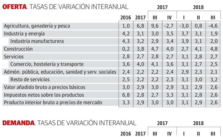 Tasas de variación del PIB en el País Vasco