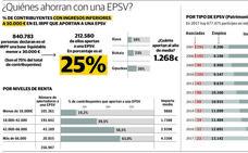 Euskadi afronta el reto de extender los planes privados de pensiones incluso a los mileuristas