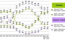 Apenas un 22% de vascos se muestra favorable a la independencia